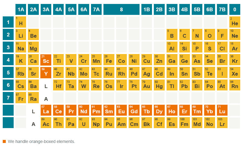 Rare earths material trading company ltdmtc periodic table of elements rare earths urtaz Image collections