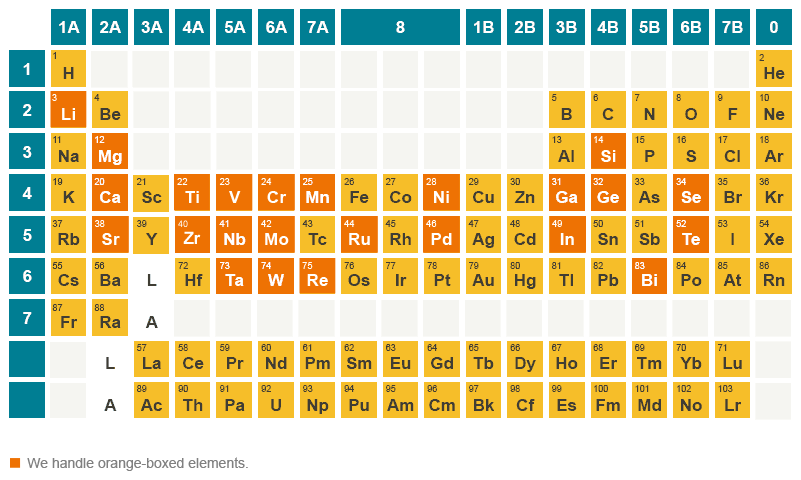 Rare metals material trading company ltdmtc periodic table of elements rare metals urtaz Image collections